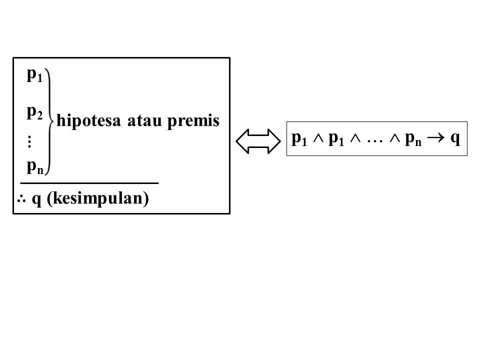 p1 p2 ⋮ pn ∴ q (kesimpulan) hipotesa atau premis p1  p1    pn  q