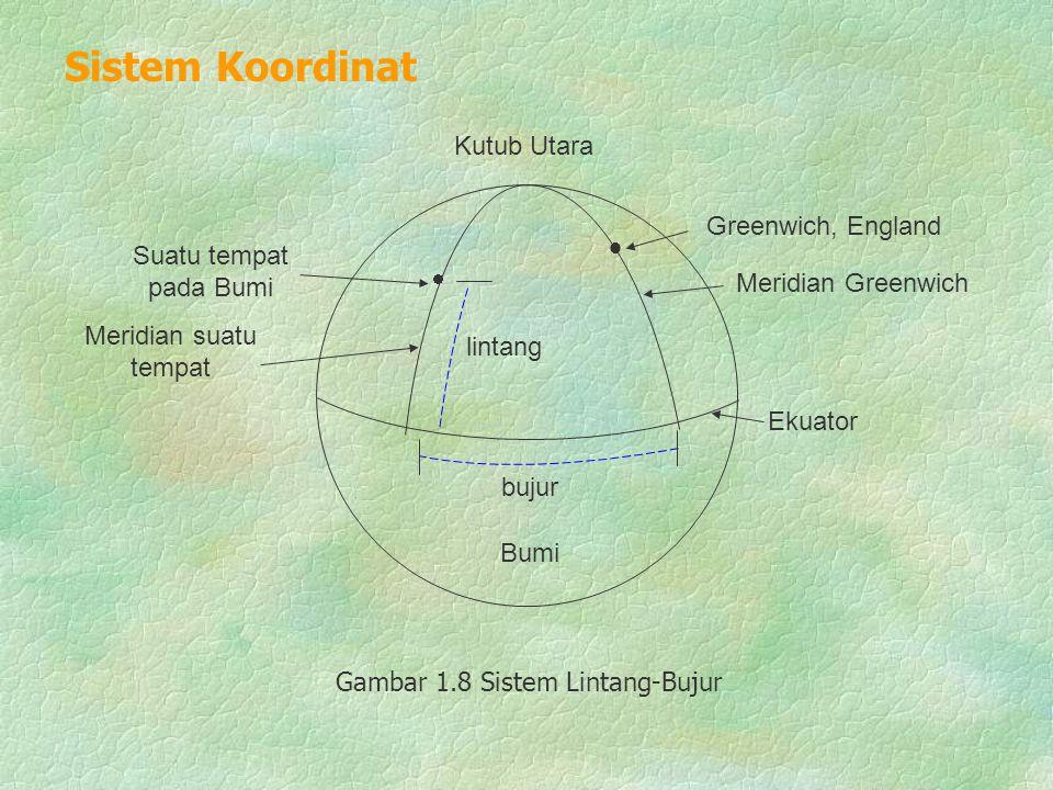 Sistem Koordinat  Kutub Utara Greenwich, England Suatu tempat