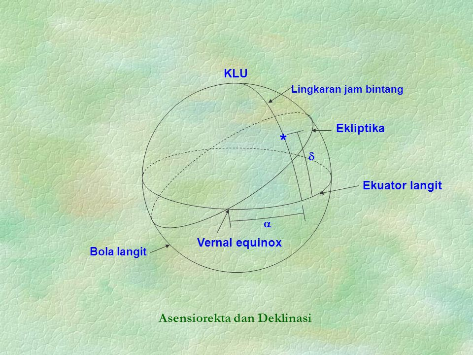 * Asensiorekta dan Deklinasi KLU Ekliptika  Ekuator langit 