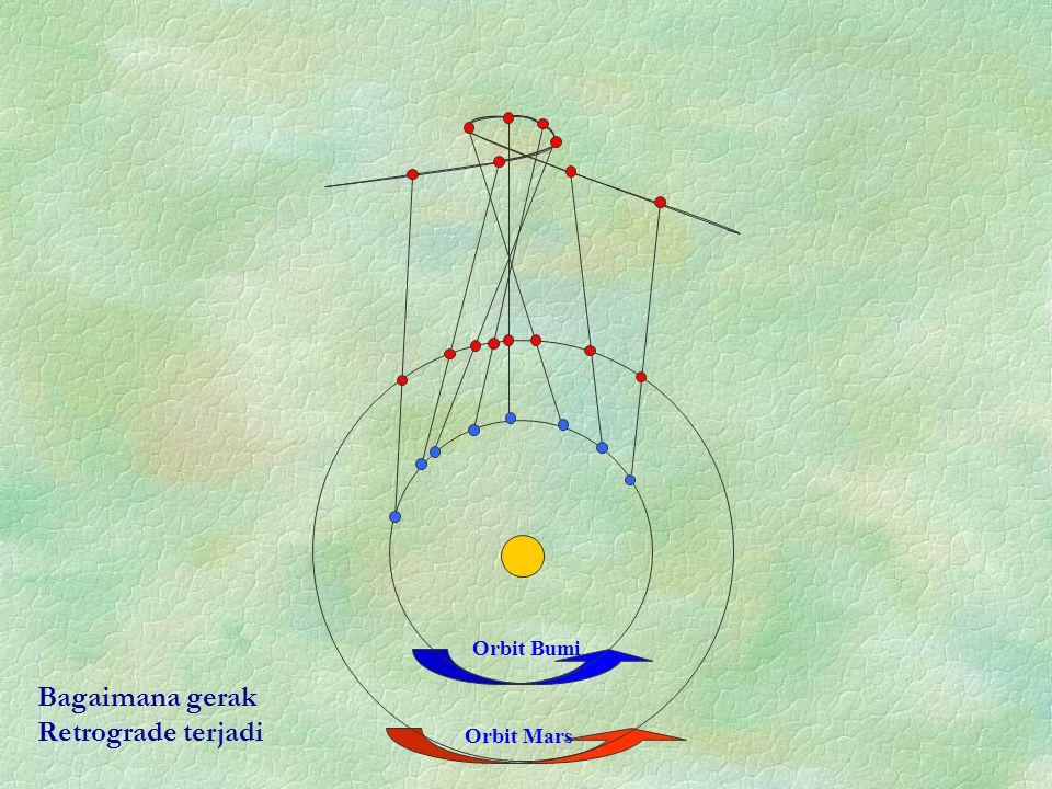 Bagaimana gerak Retrograde terjadi