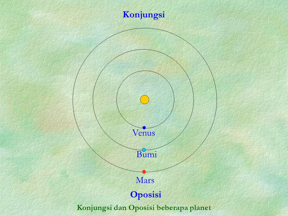 Konjungsi dan Oposisi beberapa planet