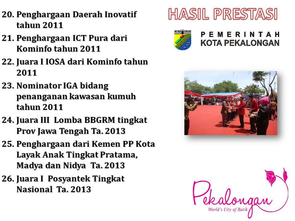 HASIL PRESTASI 20. Penghargaan Daerah Inovatif tahun 2011