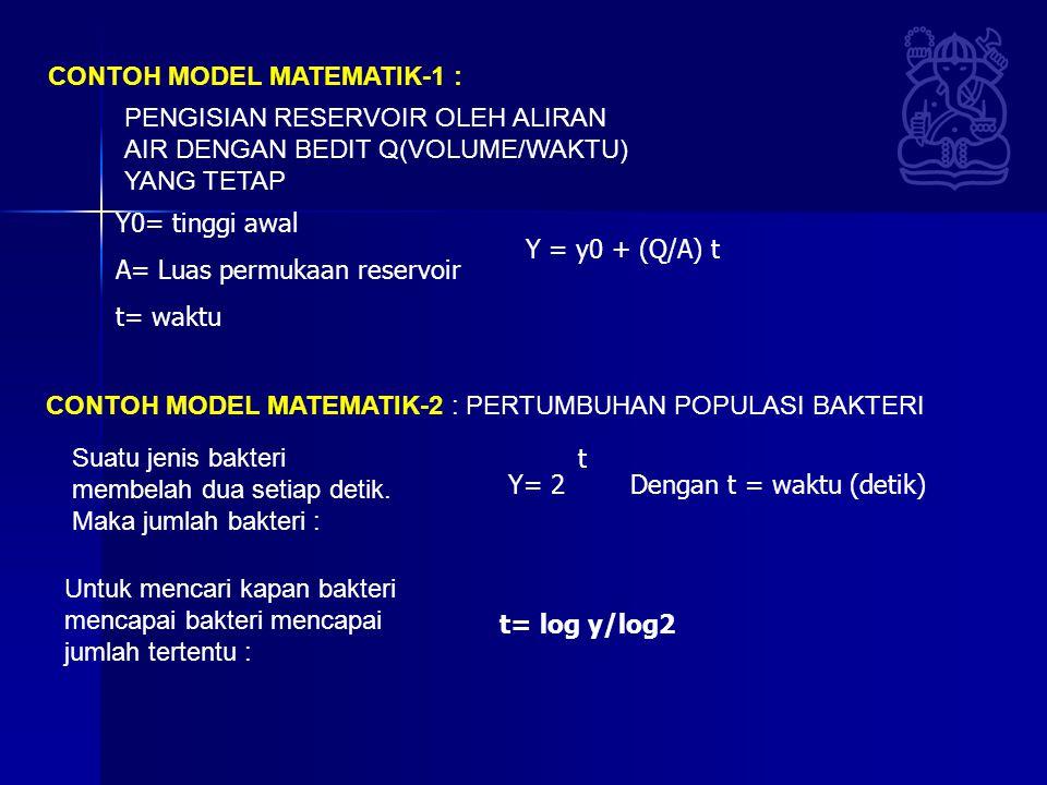 CONTOH MODEL MATEMATIK-1 :