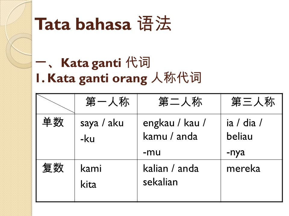 Tata bahasa 语法 一、Kata ganti 代词 1. Kata ganti orang 人称代词