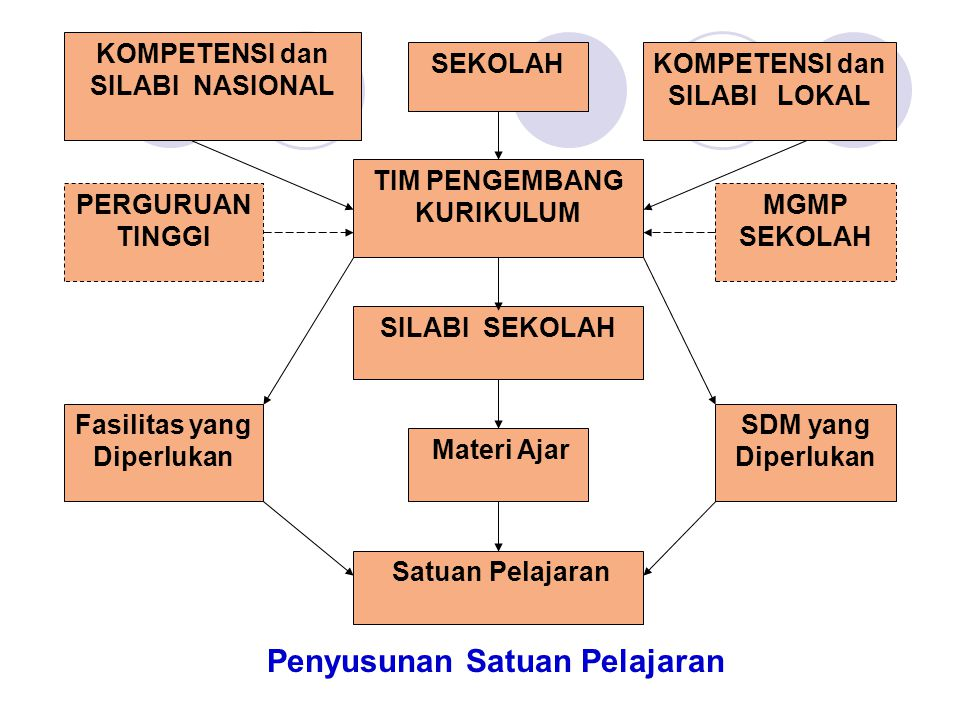 Penyusunan Satuan Pelajaran