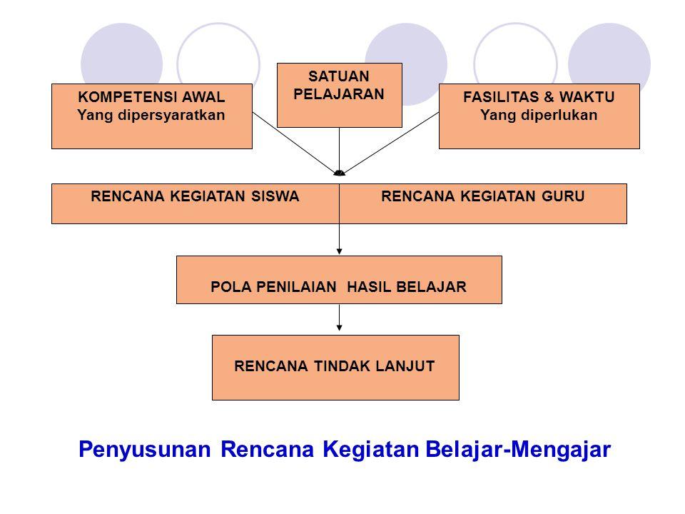 Penyusunan Rencana Kegiatan Belajar-Mengajar