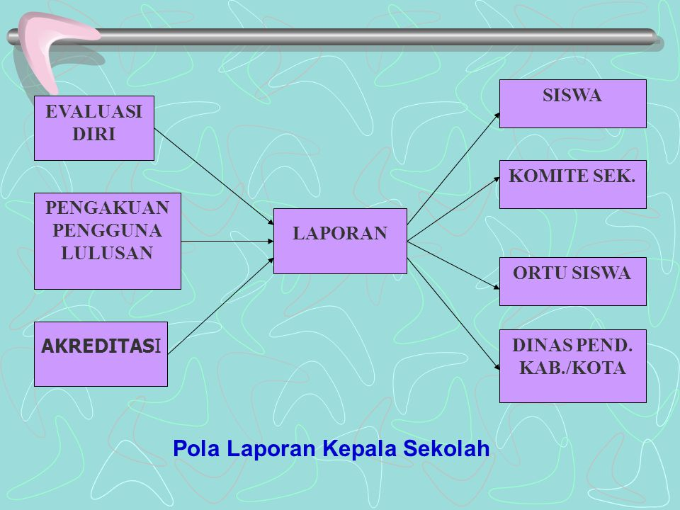 Pola Laporan Kepala Sekolah