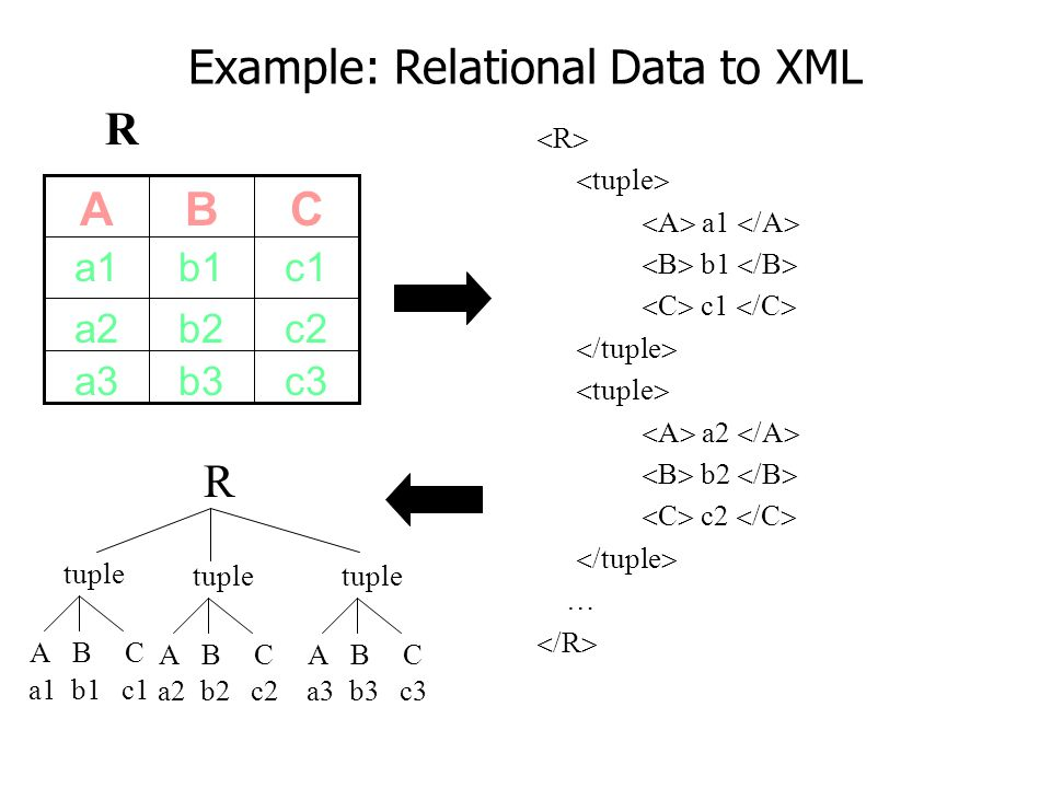 Example: Relational Data to XML