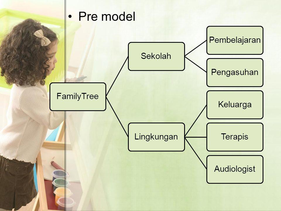Pre model FamilyTree Sekolah Pembelajaran Pengasuhan Lingkungan