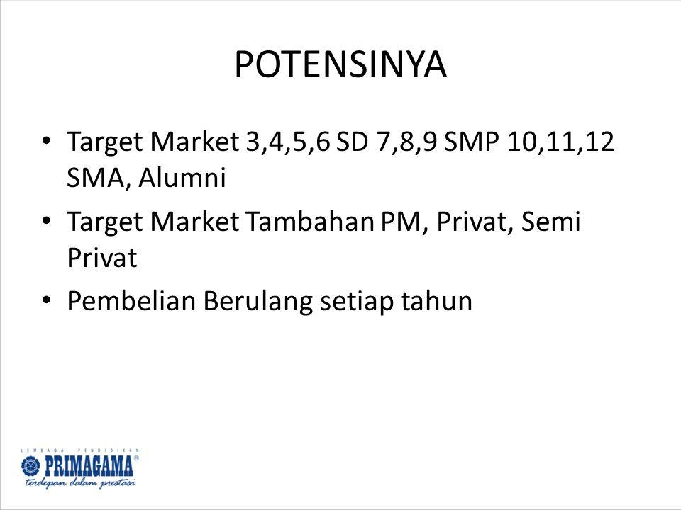 POTENSINYA Target Market 3,4,5,6 SD 7,8,9 SMP 10,11,12 SMA, Alumni