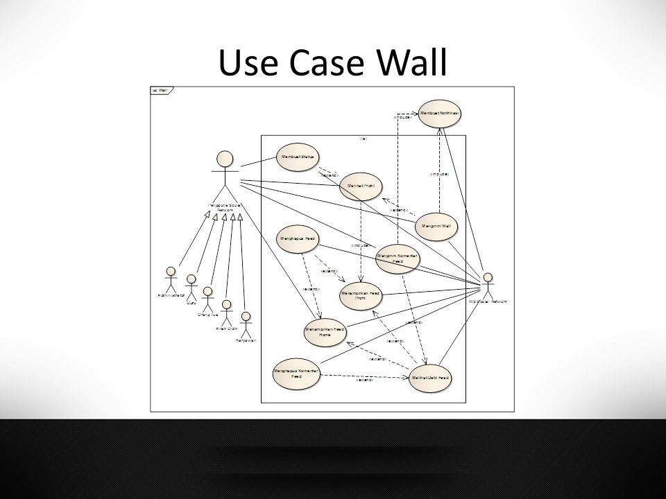 Use Case Wall