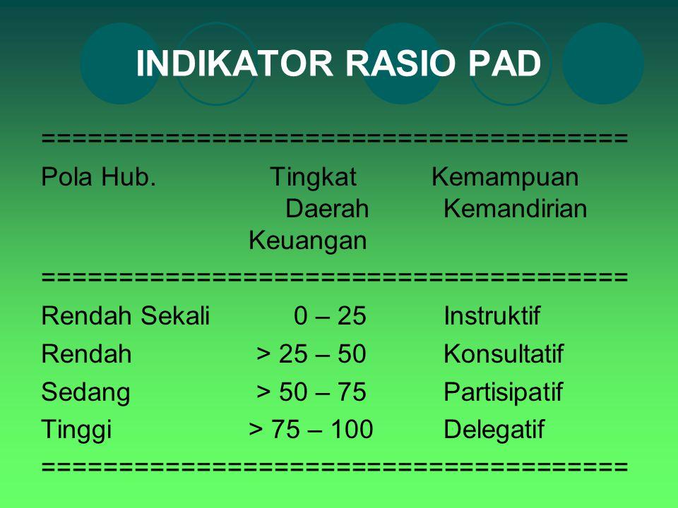 INDIKATOR RASIO PAD ======================================