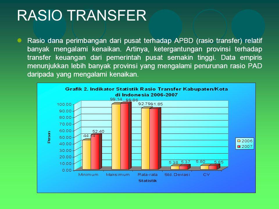 RASIO TRANSFER