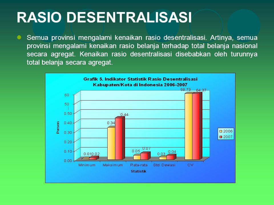 RASIO DESENTRALISASI