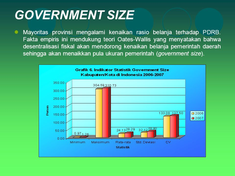 GOVERNMENT SIZE