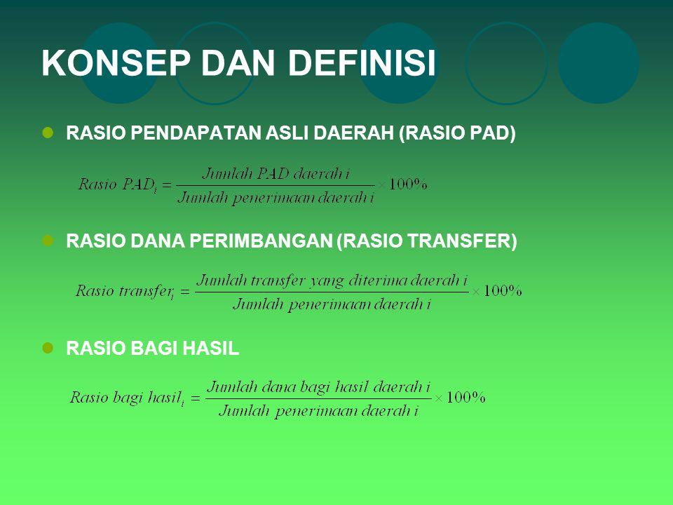 KONSEP DAN DEFINISI RASIO PENDAPATAN ASLI DAERAH (RASIO PAD)