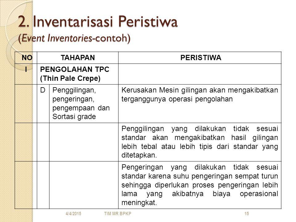 2. Inventarisasi Peristiwa (Event Inventories-contoh)