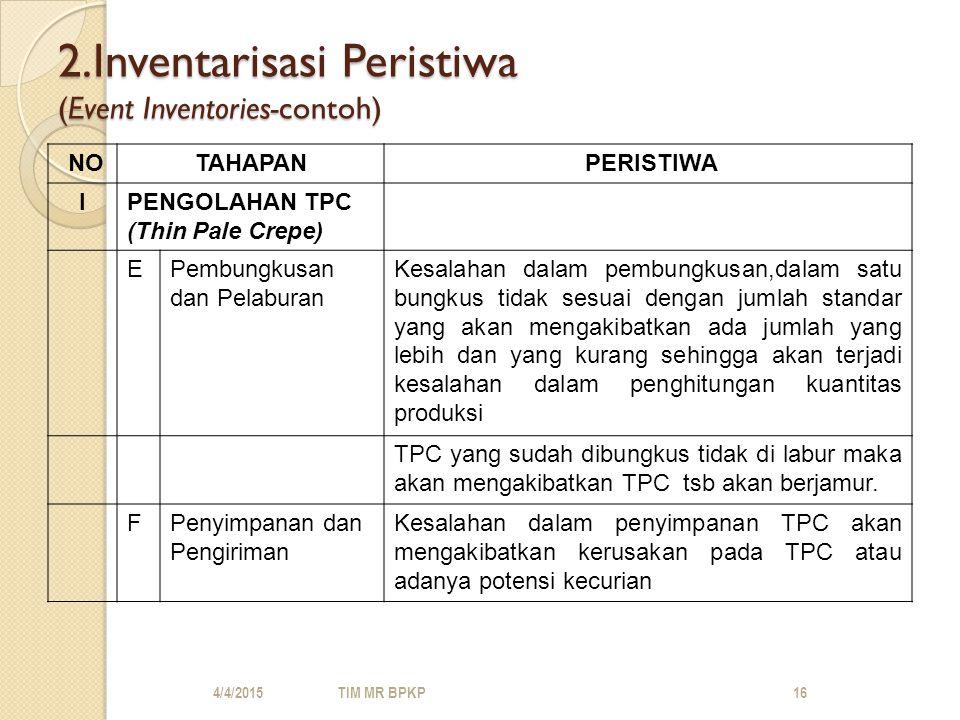 2.Inventarisasi Peristiwa (Event Inventories-contoh)
