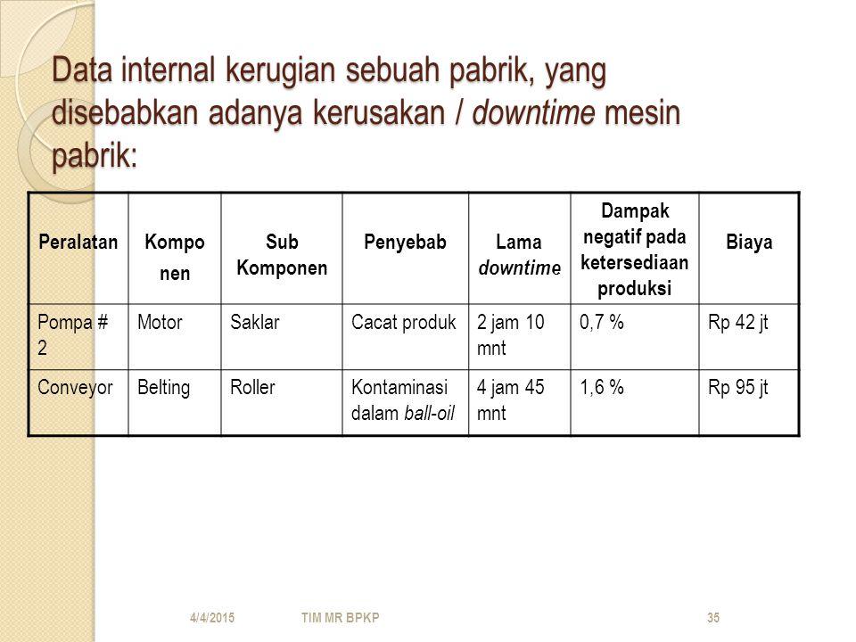 Dampak negatif pada ketersediaan produksi