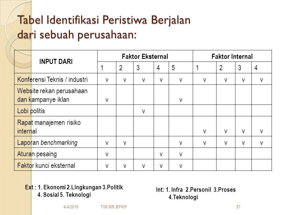 Tabel Identifikasi Peristiwa Berjalan dari sebuah perusahaan: