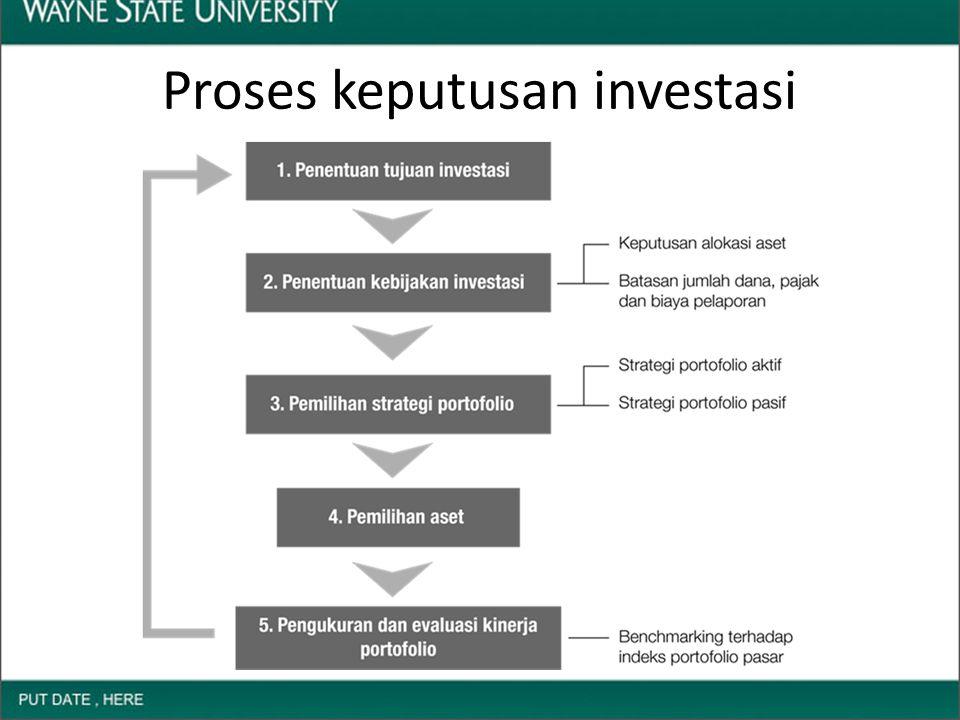 Proses keputusan investasi