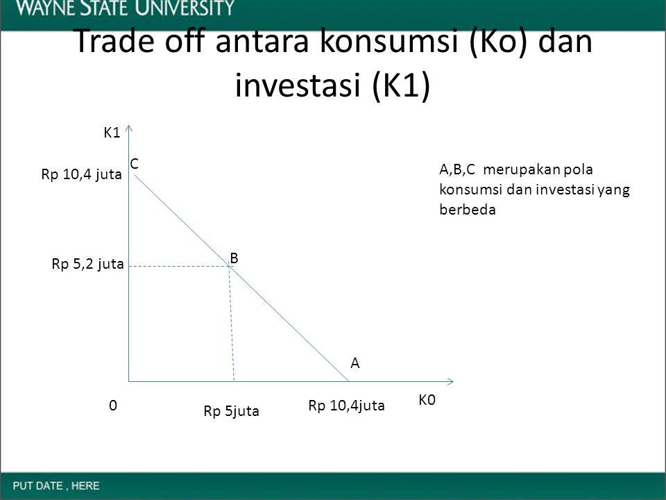 Trade off antara konsumsi (Ko) dan investasi (K1)