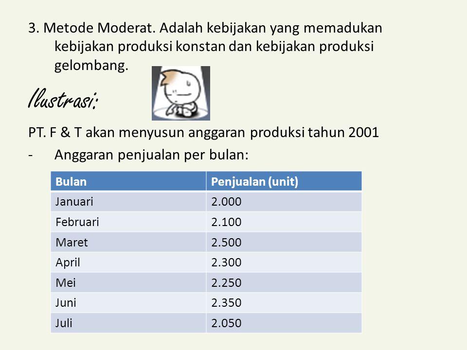 3. Metode Moderat. Adalah kebijakan yang memadukan kebijakan produksi konstan dan kebijakan produksi gelombang.