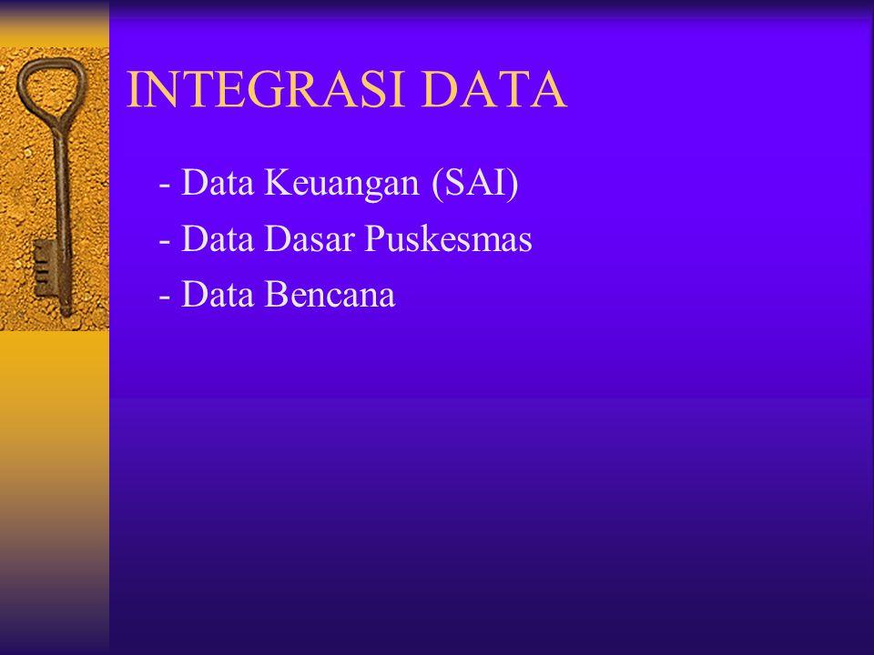 INTEGRASI DATA - Data Keuangan (SAI) - Data Dasar Puskesmas
