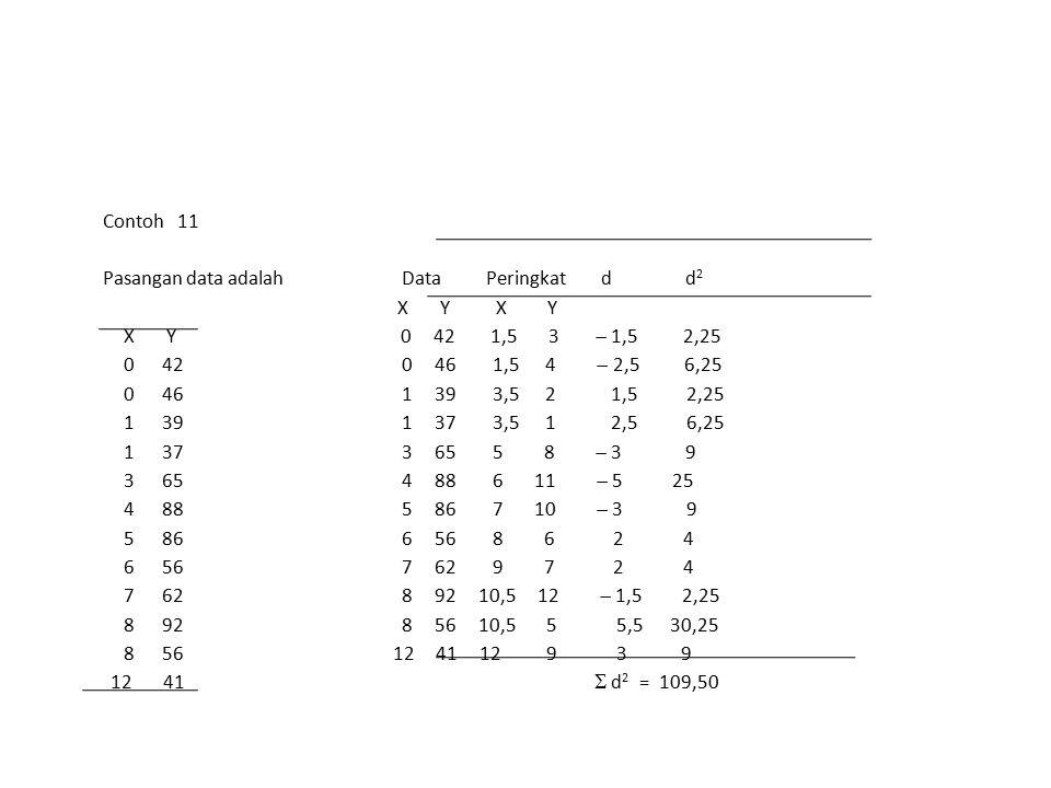 Contoh 11 Pasangan data adalah Data Peringkat d d2.