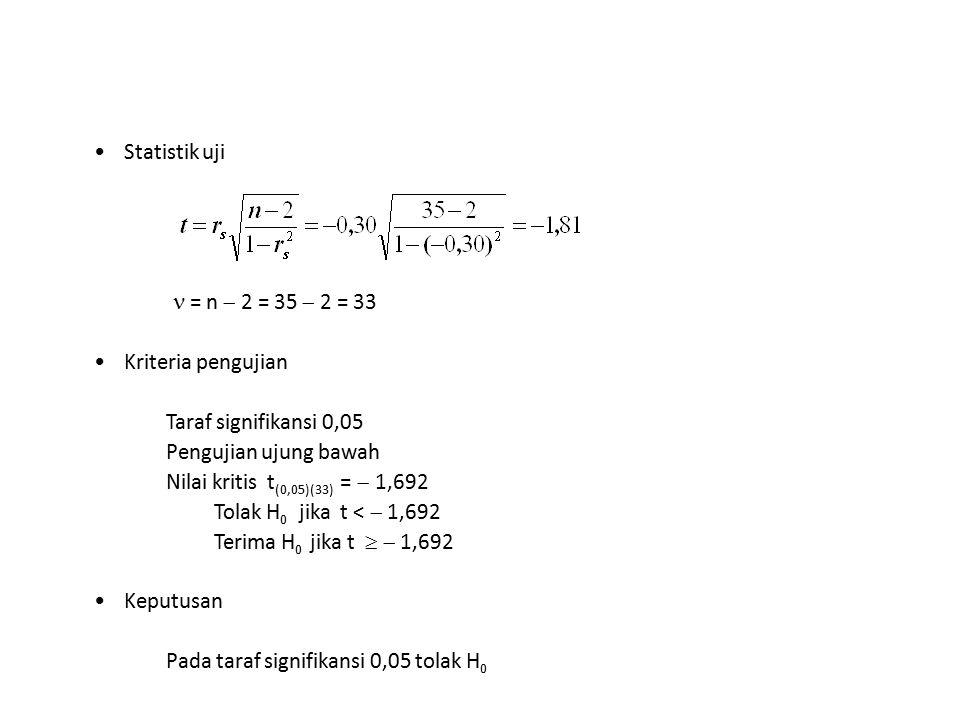 Statistik uji  = n  2 = 35  2 = 33. Kriteria pengujian. Taraf signifikansi 0,05. Pengujian ujung bawah.