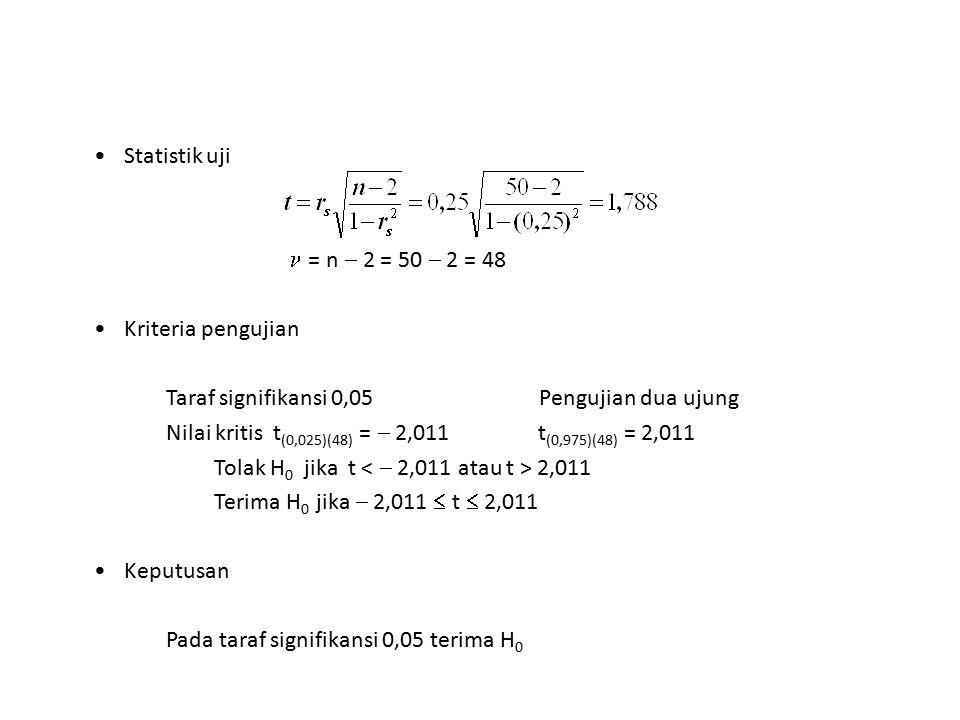 Statistik uji  = n  2 = 50  2 = 48. Kriteria pengujian. Taraf signifikansi 0,05 Pengujian dua ujung.