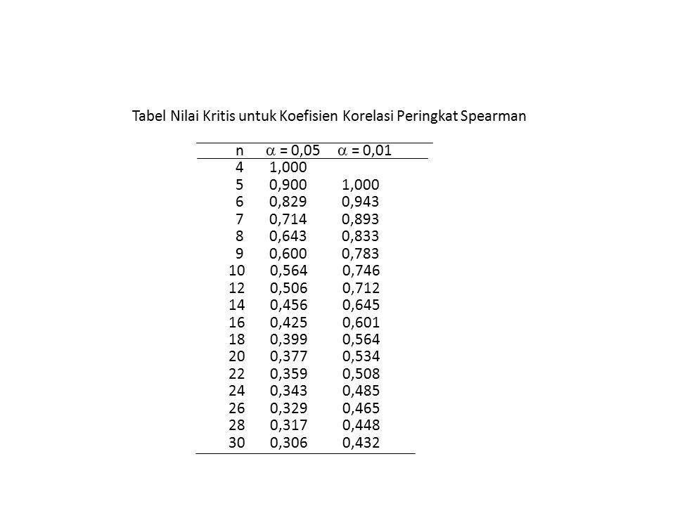 Tabel Nilai Kritis untuk Koefisien Korelasi Peringkat Spearman
