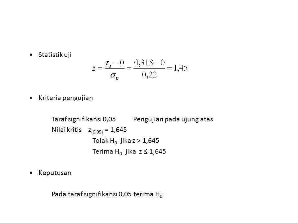 Statistik uji Kriteria pengujian. Taraf signifikansi 0,05 Pengujian pada ujung atas. Nilai kritis z(0,95) = 1,645.