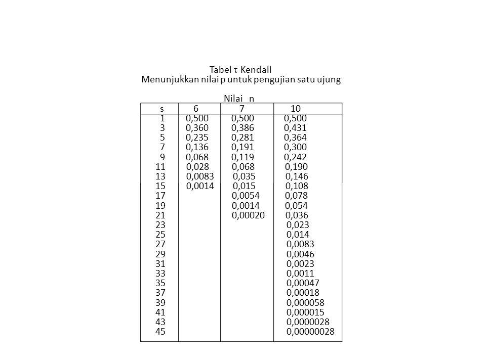 Menunjukkan nilai p untuk pengujian satu ujung