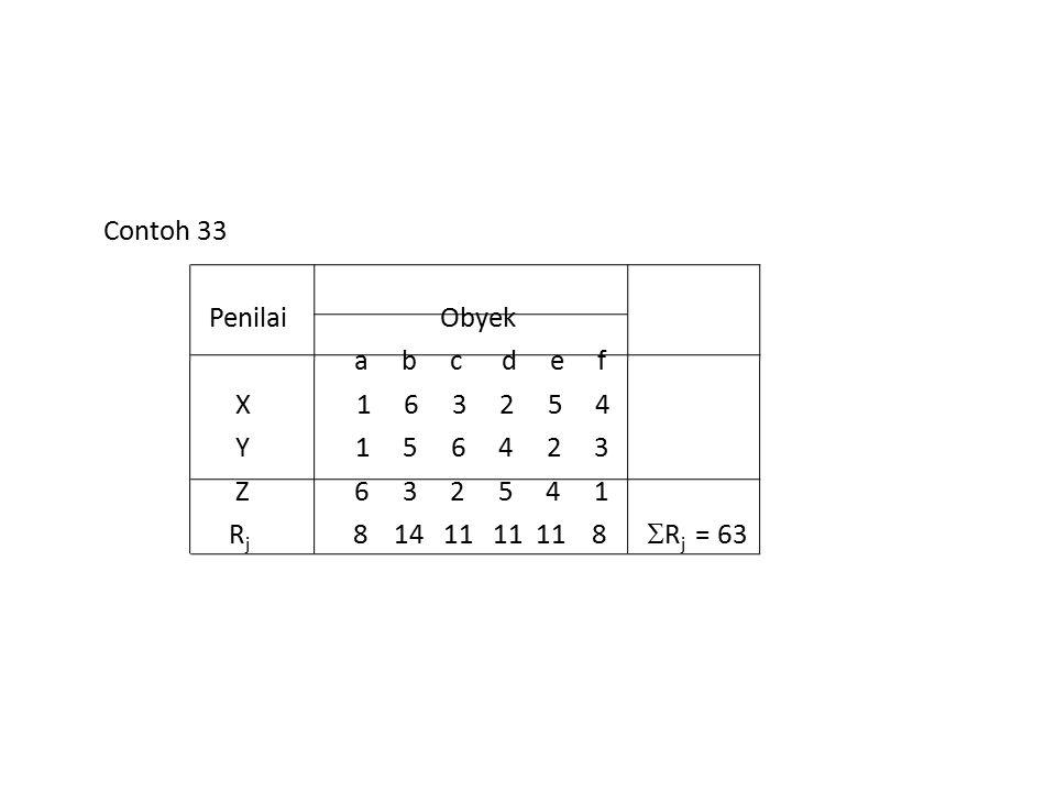 Contoh 33 Penilai Obyek. a b c d e f. X 1 6 3 2 5 4.