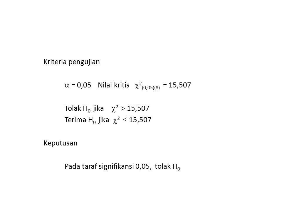 Kriteria pengujian  = 0,05 Nilai kritis 2(0,05)(8) = 15,507 Tolak H0 jika 2 > 15,507 Terima H0 jika 2  15,507 Keputusan Pada taraf signifikansi 0,05, tolak H0