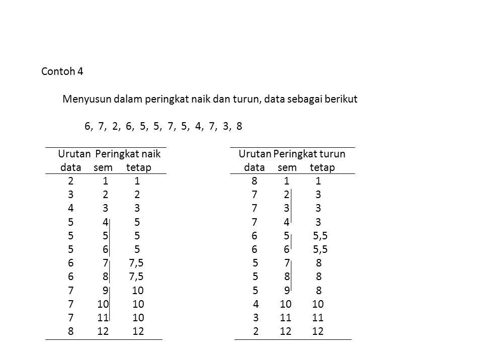 Contoh 4 Menyusun dalam peringkat naik dan turun, data sebagai berikut. 6, 7, 2, 6, 5, 5, 7, 5, 4, 7, 3, 8.
