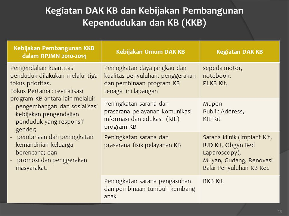 Kegiatan DAK KB dan Kebijakan Pembangunan Kependudukan dan KB (KKB)