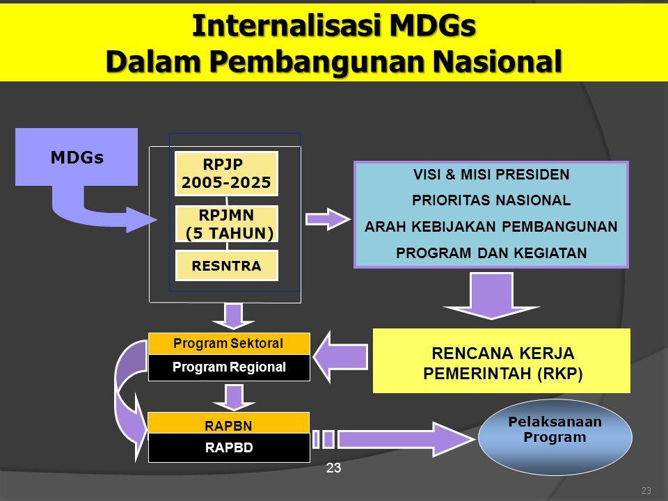 Internalisasi MDGs Dalam Pembangunan Nasional