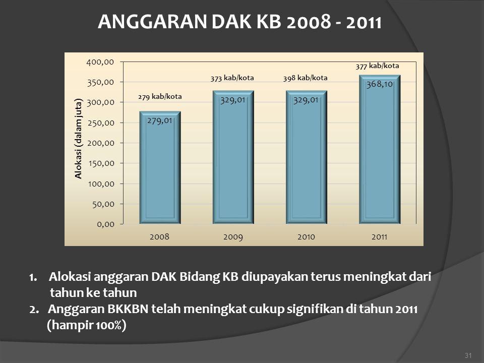 ANGGARAN DAK KB 2008 - 2011 377 kab/kota. 373 kab/kota. 398 kab/kota. 279 kab/kota.