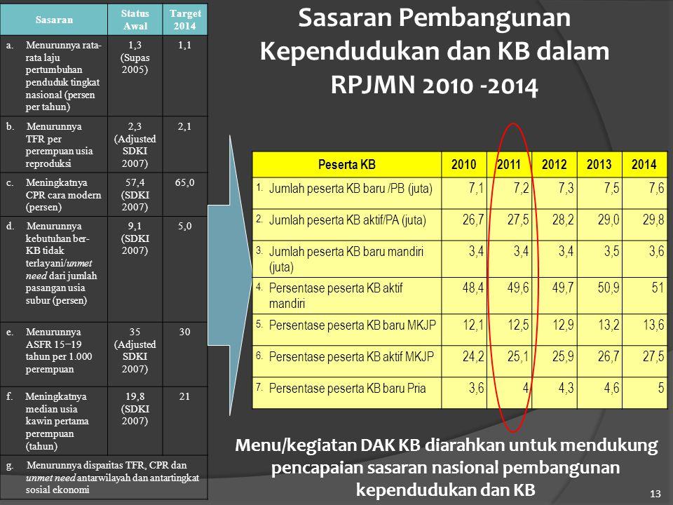 Sasaran Pembangunan Kependudukan dan KB dalam RPJMN 2010 -2014