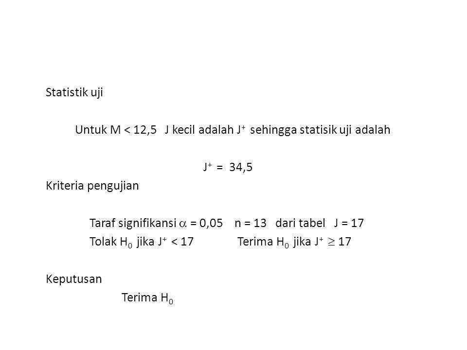 Statistik uji Untuk M < 12,5 J kecil adalah J+ sehingga statisik uji adalah J+ = 34,5 Kriteria pengujian Taraf signifikansi  = 0,05 n = 13 dari tabel J = 17 Tolak H0 jika J+ < 17 Terima H0 jika J+  17 Keputusan Terima H0