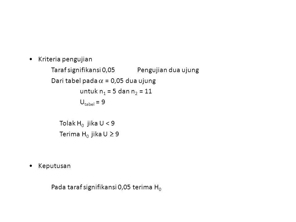 Kriteria pengujian Taraf signifikansi 0,05 Pengujian dua ujung. Dari tabel pada  = 0,05 dua ujung.