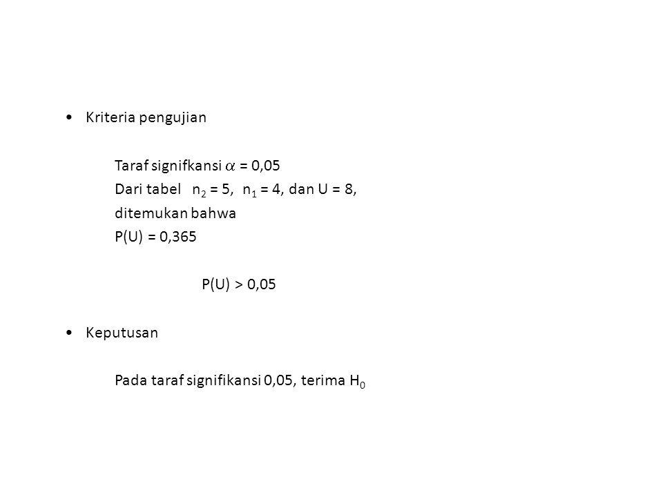 Kriteria pengujian Taraf signifkansi  = 0,05. Dari tabel n2 = 5, n1 = 4, dan U = 8, ditemukan bahwa.