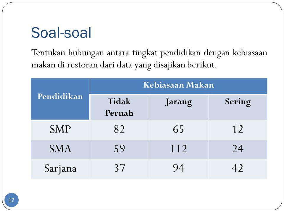 Soal-soal SMP 82 65 12 SMA 59 112 24 Sarjana 37 94 42