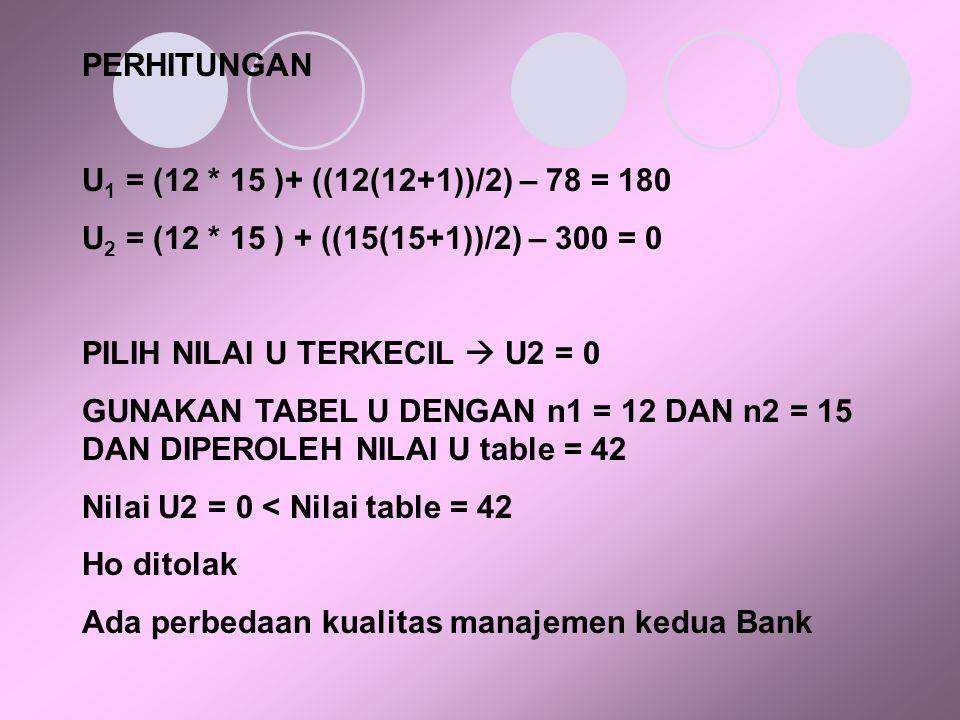PERHITUNGAN U1 = (12 * 15 )+ ((12(12+1))/2) – 78 = 180. U2 = (12 * 15 ) + ((15(15+1))/2) – 300 = 0.