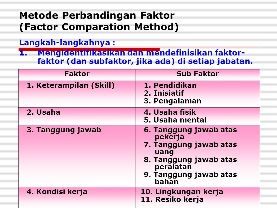 Metode Perbandingan Faktor (Factor Comparation Method)