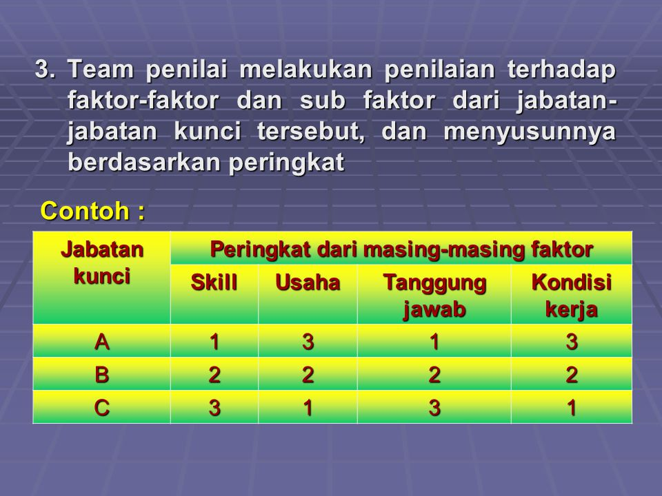 Peringkat dari masing-masing faktor