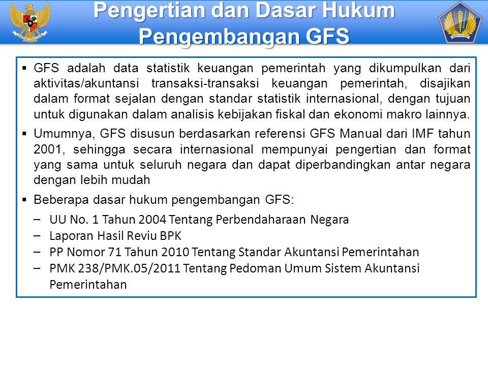 Pengertian dan Dasar Hukum Pengembangan GFS
