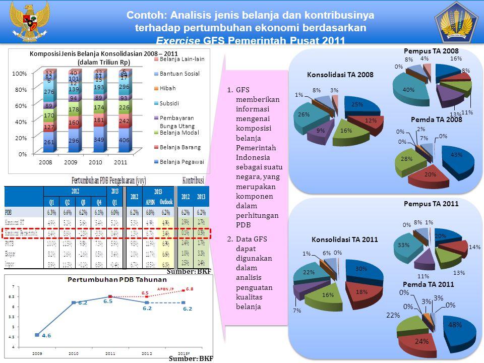 Contoh: Analisis jenis belanja dan kontribusinya